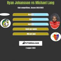 Ryan Johansson vs Michael Lang h2h player stats