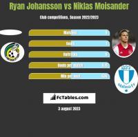 Ryan Johansson vs Niklas Moisander h2h player stats