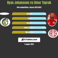 Ryan Johansson vs Omer Toprak h2h player stats