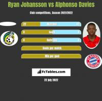 Ryan Johansson vs Alphonso Davies h2h player stats