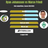 Ryan Johansson vs Marco Friedl h2h player stats