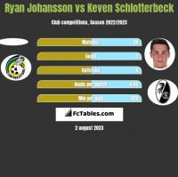 Ryan Johansson vs Keven Schlotterbeck h2h player stats
