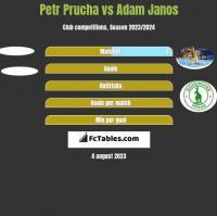Petr Prucha vs Adam Janos h2h player stats