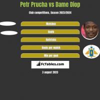 Petr Prucha vs Dame Diop h2h player stats
