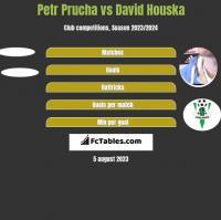 Petr Prucha vs David Houska h2h player stats