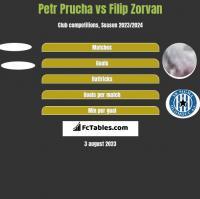 Petr Prucha vs Filip Zorvan h2h player stats