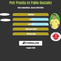 Petr Prucha vs Pablo Gonzalez h2h player stats
