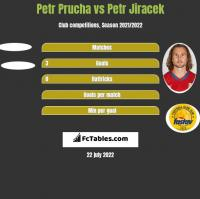 Petr Prucha vs Petr Jiracek h2h player stats