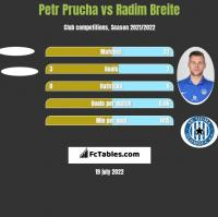 Petr Prucha vs Radim Breite h2h player stats