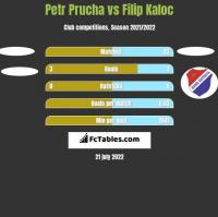 Petr Prucha vs Filip Kaloc h2h player stats