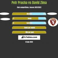 Petr Prucha vs David Zima h2h player stats