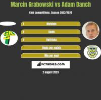 Marcin Grabowski vs Adam Danch h2h player stats