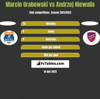 Marcin Grabowski vs Andrzej Niewulis h2h player stats
