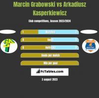 Marcin Grabowski vs Arkadiusz Kasperkiewicz h2h player stats