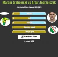 Marcin Grabowski vs Artur Jedrzejczyk h2h player stats