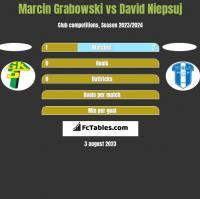 Marcin Grabowski vs David Niepsuj h2h player stats
