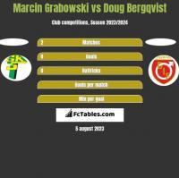 Marcin Grabowski vs Doug Bergqvist h2h player stats