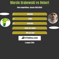 Marcin Grabowski vs Hebert h2h player stats