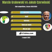 Marcin Grabowski vs Jakub Czerwinski h2h player stats