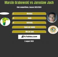 Marcin Grabowski vs Jaroslaw Jach h2h player stats