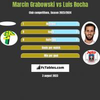 Marcin Grabowski vs Luis Rocha h2h player stats