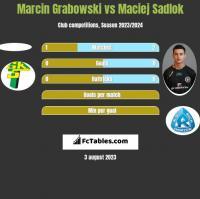 Marcin Grabowski vs Maciej Sadlok h2h player stats