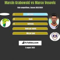 Marcin Grabowski vs Marco Vesovic h2h player stats