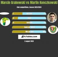 Marcin Grabowski vs Martin Konczkowski h2h player stats