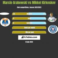 Marcin Grabowski vs Mikkel Kirkeskov h2h player stats