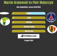 Marcin Grabowski vs Piotr Malarczyk h2h player stats