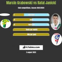 Marcin Grabowski vs Rafal Janicki h2h player stats