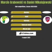 Marcin Grabowski vs Daniel Mikolajewski h2h player stats