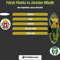 Patryk Plewka vs Jaroslav Mihalik h2h player stats
