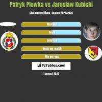 Patryk Plewka vs Jaroslaw Kubicki h2h player stats