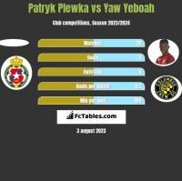 Patryk Plewka vs Yaw Yeboah h2h player stats