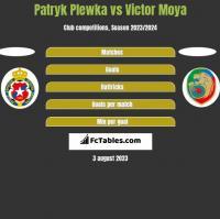 Patryk Plewka vs Victor Moya h2h player stats