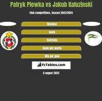 Patryk Plewka vs Jakub Kaluzinski h2h player stats
