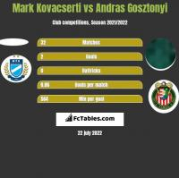 Mark Kovacserti vs Andras Gosztonyi h2h player stats