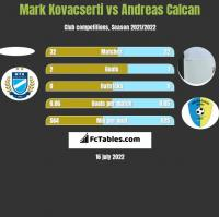 Mark Kovacserti vs Andreas Calcan h2h player stats