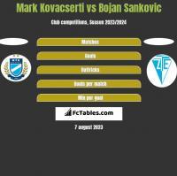 Mark Kovacserti vs Bojan Sankovic h2h player stats