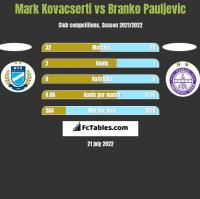 Mark Kovacserti vs Branko Pauljevic h2h player stats