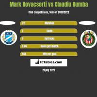 Mark Kovacserti vs Claudiu Bumba h2h player stats