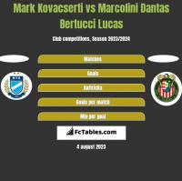Mark Kovacserti vs Marcolini Dantas Bertucci Lucas h2h player stats