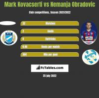 Mark Kovacserti vs Nemanja Obradovic h2h player stats