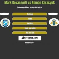 Mark Kovacserti vs Roman Karasyuk h2h player stats