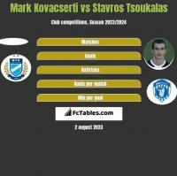 Mark Kovacserti vs Stavros Tsoukalas h2h player stats
