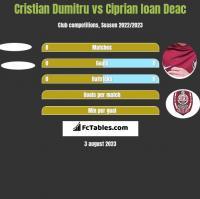 Cristian Dumitru vs Ciprian Ioan Deac h2h player stats