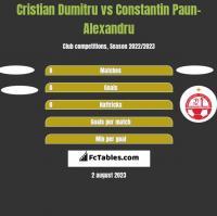 Cristian Dumitru vs Constantin Paun-Alexandru h2h player stats