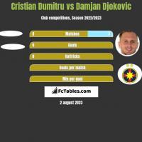 Cristian Dumitru vs Damjan Djokovic h2h player stats