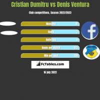 Cristian Dumitru vs Denis Ventura h2h player stats